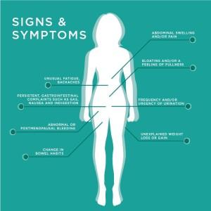 signs&symptoms_800x800